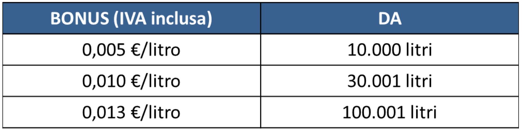 Italiana Petroli bonus di fine anno